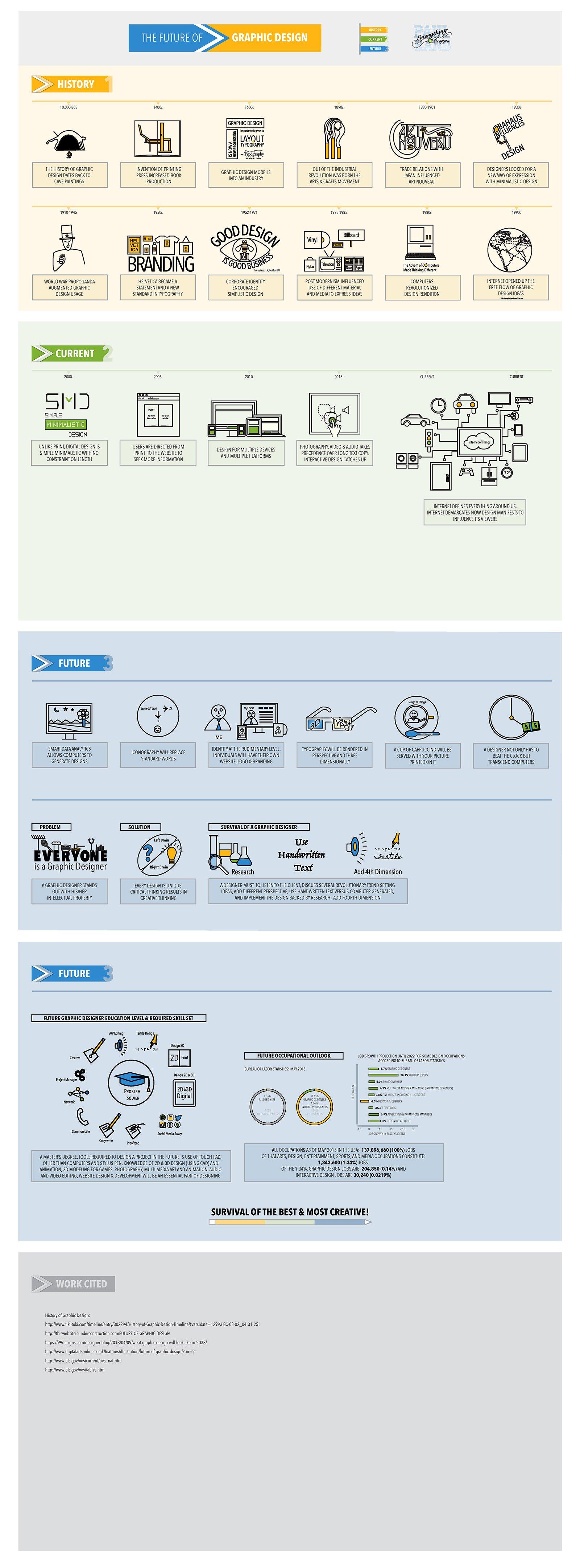 The Future of Graphic Design - Infographics