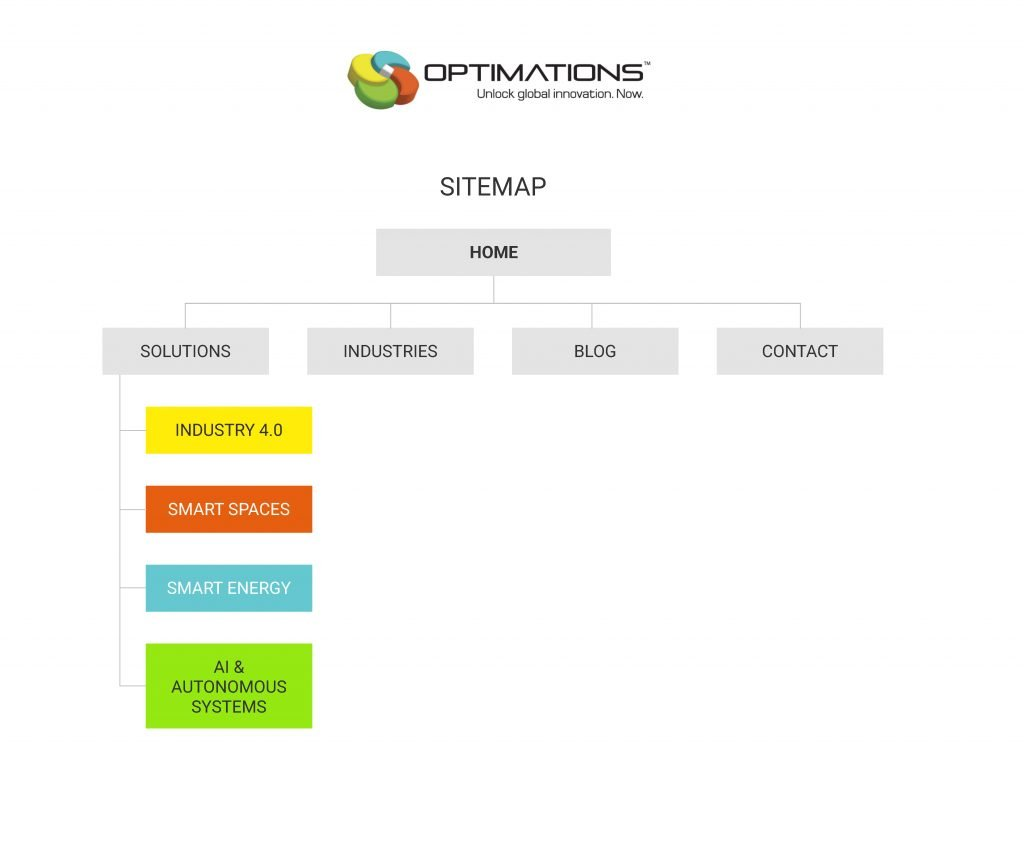 Optimations - Sitemap 1